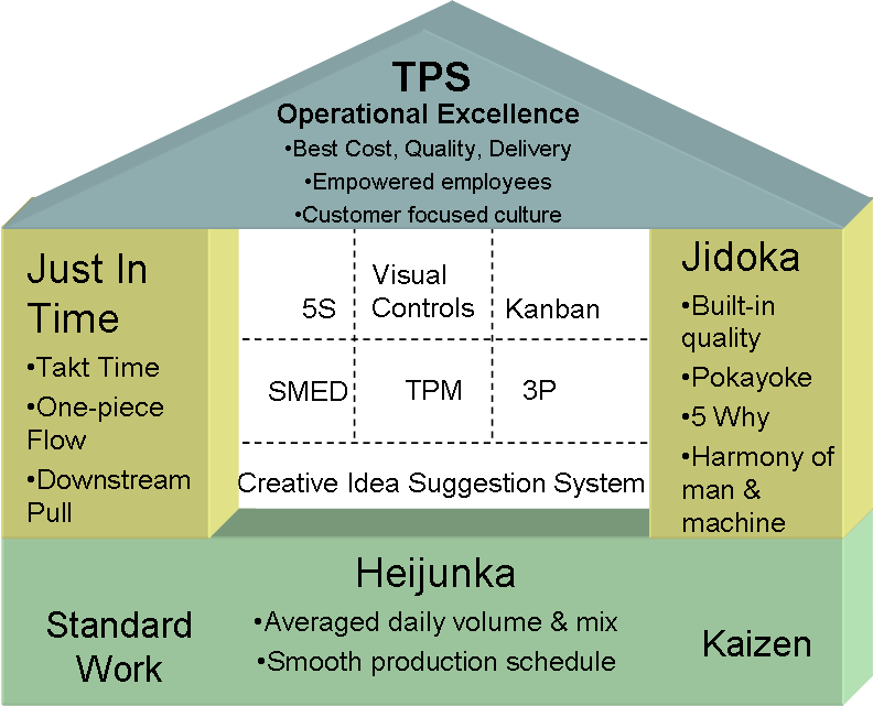What Is The Most Important Part on tps diagram