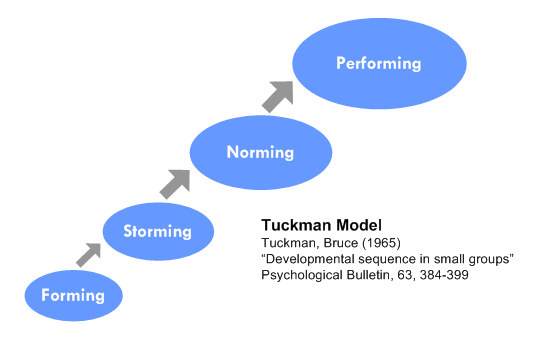Tuckman S Group Development Theory 97